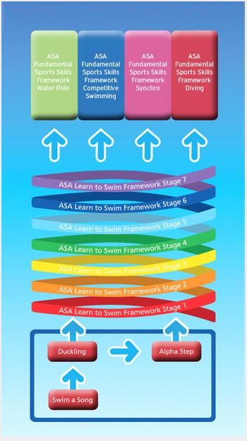 Swim ASA Foundation Framework